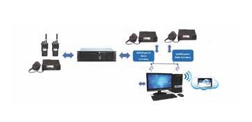 Motorola Two-way Radio Dispatch Consoles & Voice & Data